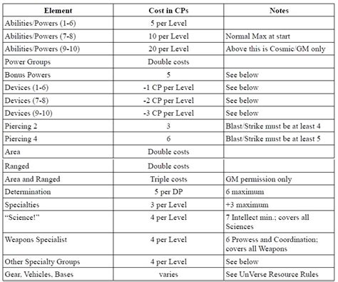 Cps Table Creator by Unverse Character Creation The Unending War