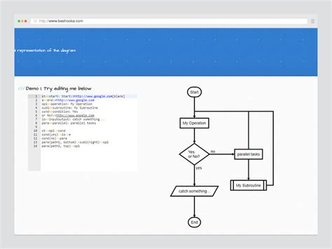 Text Based Diagram Tool 10 useful text based flowchart diagram tools for web