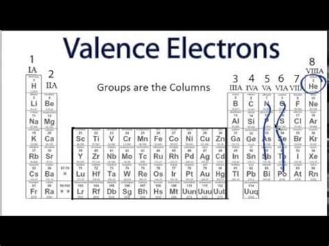 How To Find Electrons On Periodic Table by How To Find Valency In An Element Meritnation