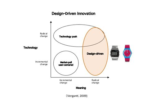 definition design driven innovation design driven service innovation introducing techniques