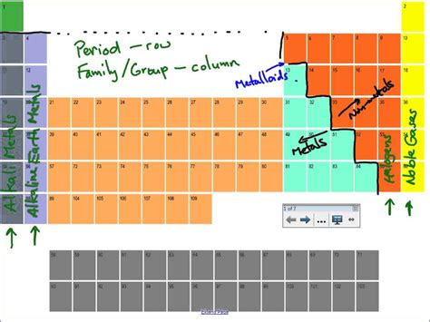 periodic table section names periodic table groups and periods labeled images