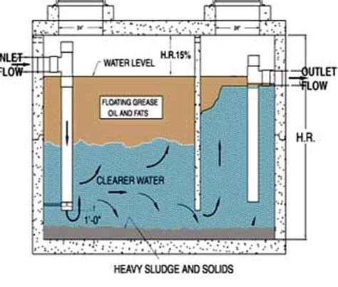 oil and grease trap for restaurant wastewater buy welcome to the city of columbia