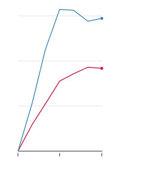 salary pattern maker new york under trump job market has improved more for clinton
