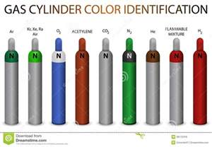 gas color gas cylinders color code quotes