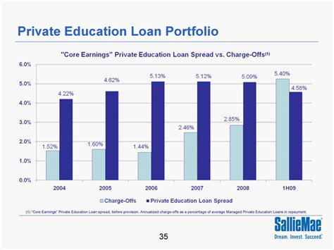 section 35 loans private education loan portfolioprivate education loan