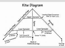 Kite Diagram | Kites and more! | Kite, Kitty hawk kites ... Delta Kite Diagram