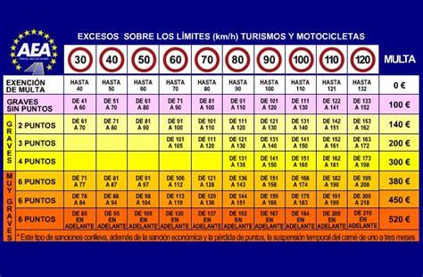 tabla de velocidades y sanciones tu blog del motor multas de trafico sanciones by erpajica vol ii
