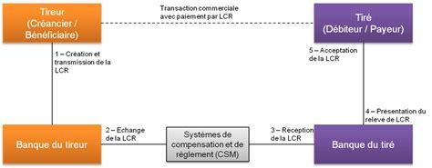 Pr Sentation Lettre De Change Sle Cover Letter Exemple De Lettre De Change