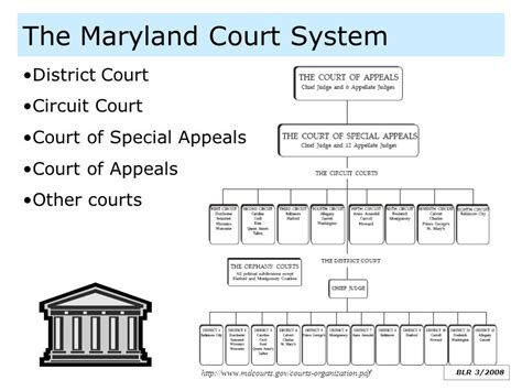 Maryland Judiciary Search Abbreviations Glossary Of Court Terms Maryland Courts Autos Post