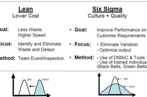 5 lean six sigma project types goleansixsigma com