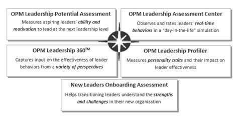Wildland Fire Leadership Opm Leadership 360 Comes To