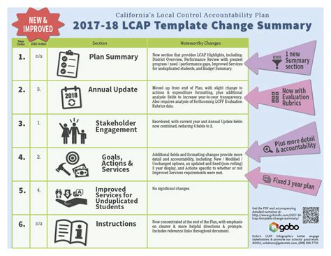 2017 18 Lcap Template Change Summary Gobo Three Year Plan Template