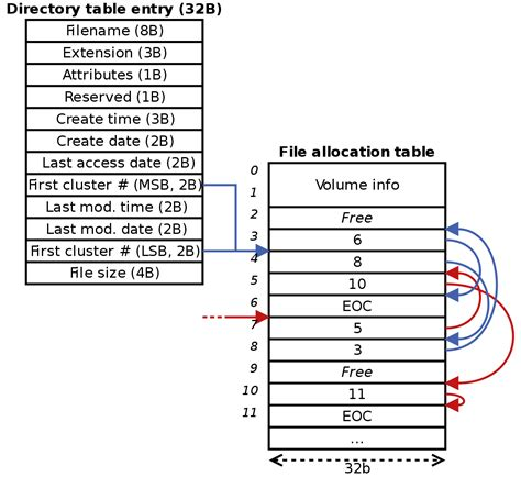 File allocation table   Simple English Wikipedia, the free