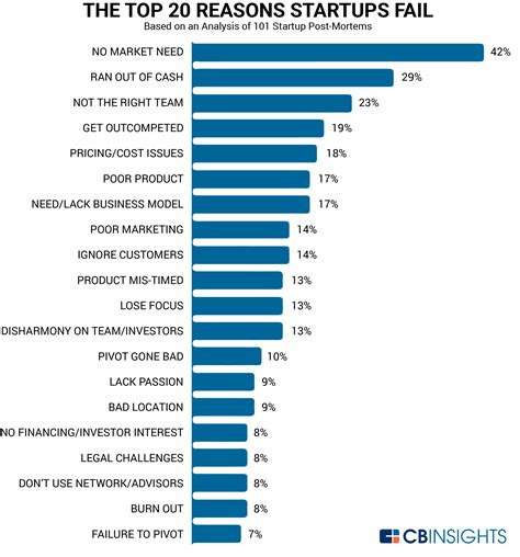best startup the top 20 reasons startups fail