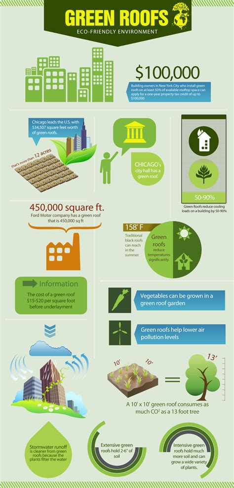 advantages of design for environment green roofs the environmental benefits of green roofs
