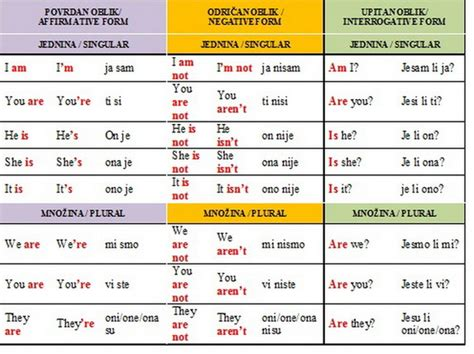 verb patterns engleski jezik tenses tomašević snežana engleski jezik
