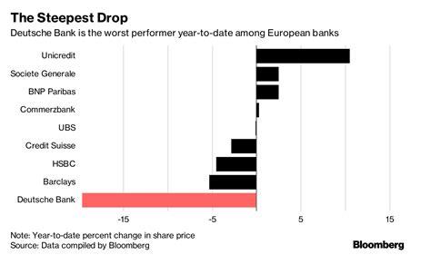 deutsche bank recommendations deutsche bank shares plunge to 2016 crisis level after