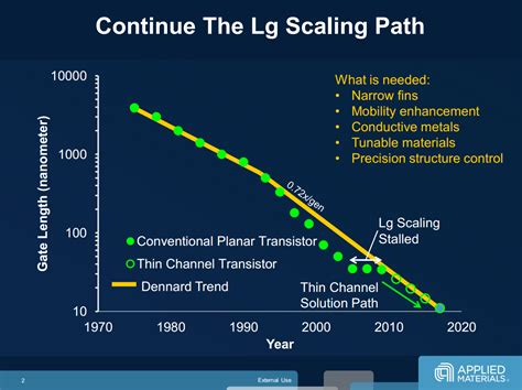 transistor gate width 7nm 5nm 3nm the new materials and transistors that will take us to the limits of s