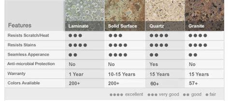 Comparison Of Countertop Materials by Countertop Buying Guide Retro Pro