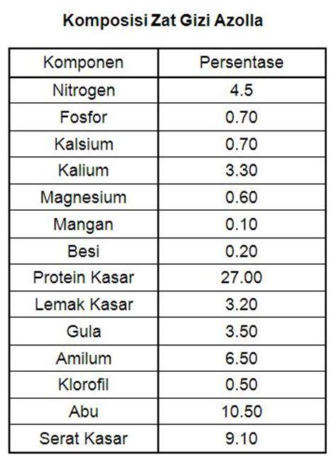 Harga Pakan Bibit Ikan Lele bibit azolla microphylla untuk pakan ternak ikan lele nila