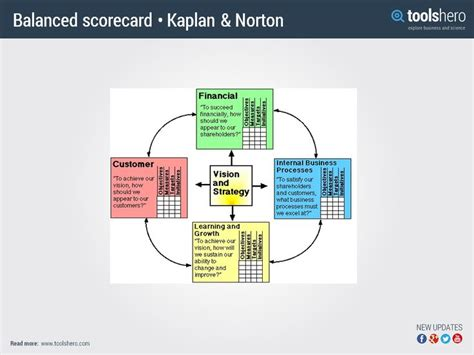 The Best Article Balanced Scorecard Kaplan Norton 174 best theories and methods images on management change management and decision