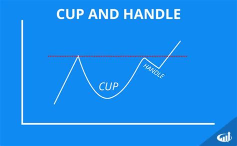 chart pattern cup and handle cup and handle stock chart pattern