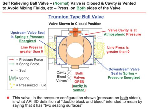 introduction to valves only the basics true meaning