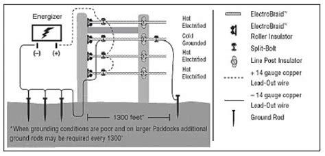 electrobraidfence fences