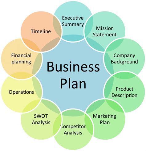 how to write a business plan here s a method that doesn t