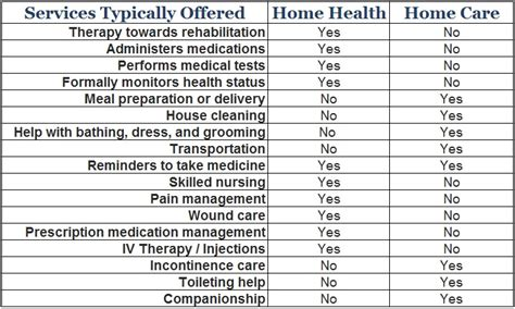 the table caregiver near me home health vs home care a place for