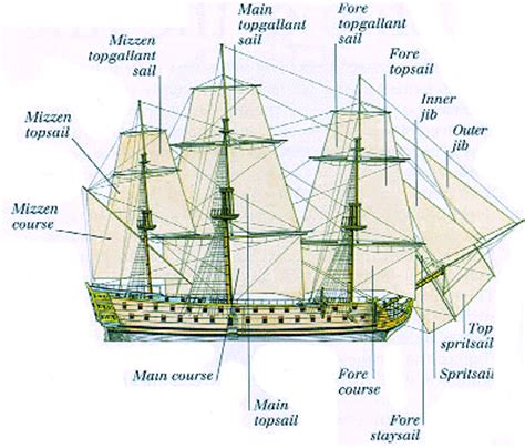 sailboat meaning in spanish nautical references