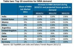 Qs Top Mba Careers by Global Surge In Employer Demand For Mbas Topmba