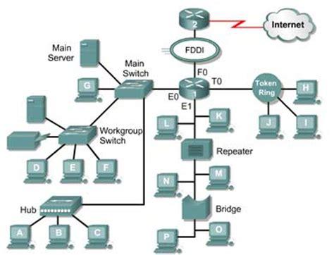 membuat jaringan lan dengan topologi bus topologi jaringan binti nurul qomariyah