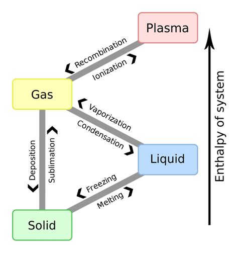 solid liquid phase diagram list of phase changes between states of matter