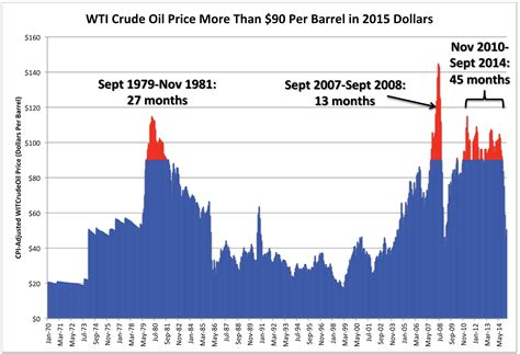 oil prices new low arthur berman the real cause of low oil prices peak
