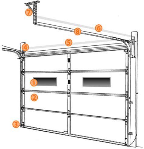 Garage Basics by Metal Building Depot Garage Door Basics
