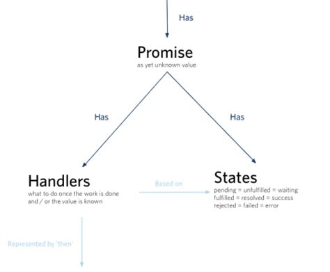 javascript pattern promise promises and design patterns in angularjs xebia blog