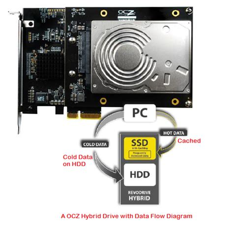 Hardisk Ssd hybrid drive vs ssd vs hdd which is the best
