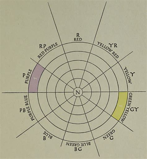 a grammar of color part 13 the color sheets munsell color system color matching from