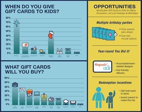 everything you need to know about kids and gift cards gcg