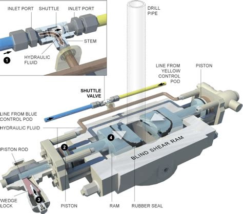 shear rams subsea safety valves types safe states and function