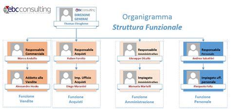 organizzazione ufficio commerciale strutture organizzative personale a matrice con h1 hrms