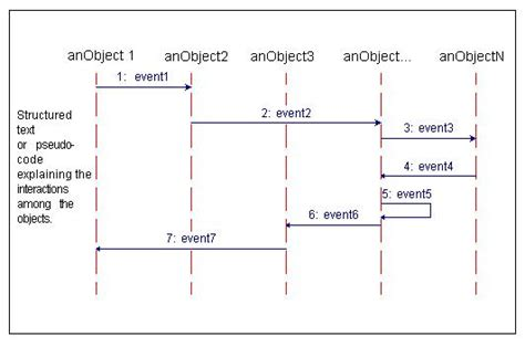 cara membuat sequence diagram pada visio cara membuat sequence diagram pada rational rose sequence