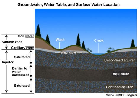 the location of the water table is subject to change basic hydrologic science course