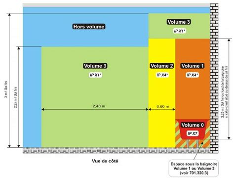 Normes électriques Salle De Bain 4932 by Norme Electrique Salle De Bain Norme Prise De Courant