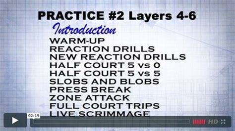 read and react layers diagram basketball read react offense drills and notes scoop it