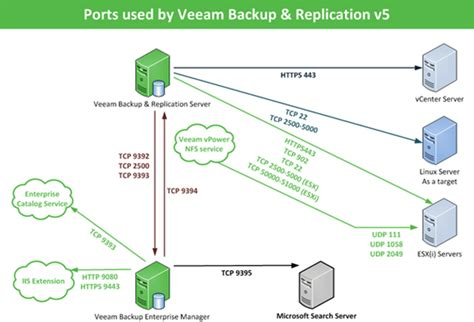 map port from client to server tcp port map for veeam backup replication v5