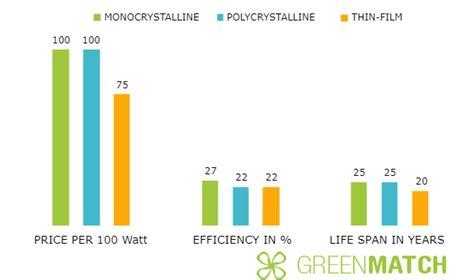 live solar panel data how efficient are solar panels 2019 greenmatch