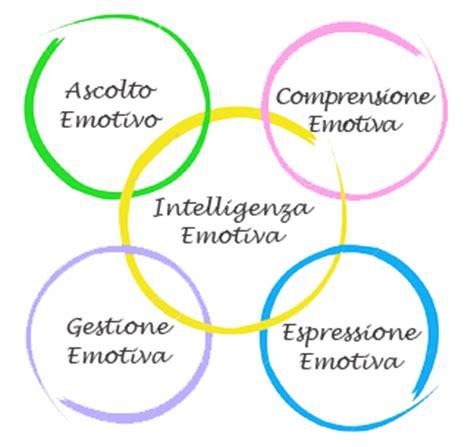 test per intelligenza intelligenza filodidattica
