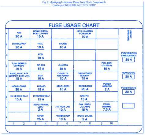 oldsmobile intrigue   fuse boxblock circuit breaker diagram carfusebox